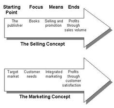 appraisal profits marketing cycle - Google Search
