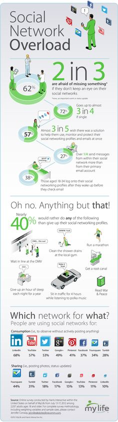 Do You Suffer from Social Network Overload? [INFOGRAPHIC] Social driving you crazy. You are not alone. This infographic has been blowing up on social for 2 days. Inbound Marketing, Marketing Digital, Marketing Trends, Content Marketing, Internet Marketing, Online Marketing, Social Media Marketing, Marketing Strategies, Mobile Marketing