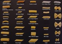 For other uses, see Pasta (disambiguation). Different types of pasta on display in a shop window. Pasta is a staple food of traditional Italian cuisine, now of worldwide renown. It takes the form of unleavened dough made in Italy mostly of durum… Noodles And Company, Pasta Types, Mexico Food, Peruvian Recipes, Peruvian Cuisine, Pasta Maker, Fusilli, Pasta Noodles, Gastronomia