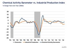 July 2016 Chemical Activity Barometer Signaling Improved Economic Growth