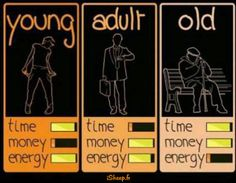 time/money/energy young/adult/old