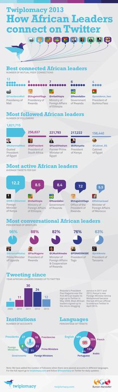 How African leaders (verified and not) connect on Twitter, 2013.
