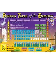 Periodic Table of the Elements Bulletin Board Set Bulletin Board Set