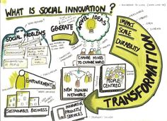 What is social innovation