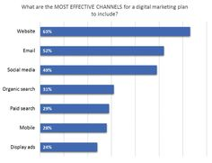 Marketing Strategy - The Most Effective Digital Channels to Include in 2017 Marketing Plans : MarketingProfs Article Digital Marketing Channels, Digital Marketing Manager, Email Marketing Strategy, Marketing Automation, Social Marketing, Inbound Marketing, Content Marketing, Internet Marketing, Online Marketing
