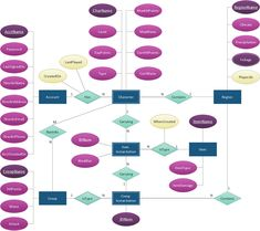 Hospital Management System illustrated with Entity Relationship ...