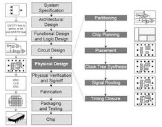 38 best pine trainingacademy students images on pinterest vlsi advanced vlsi design is a course that focuses on high performance low power fandeluxe Image collections