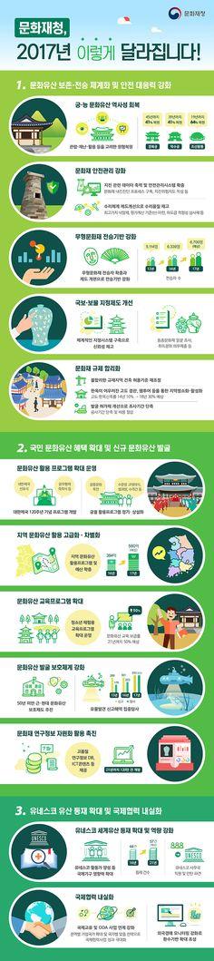 [Infographic] '2017년 문화재청 업무계획'에 대한 문화재청의 인포그래픽
