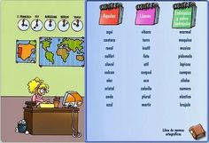 Primero, se clasifican las palabras según su sílaba tónica, es decir, en palabras agudas, llanas, esdrújulas y sobresdrújulas. Después se pone tilde en las palabras que deben llevarla.  Aplicación sencilla pero muy eficaz didácticamente. Dual Language, How To Speak Spanish, Second Grade, Grammar, Htm, Classroom, Programming Languages, Flash, Ideas