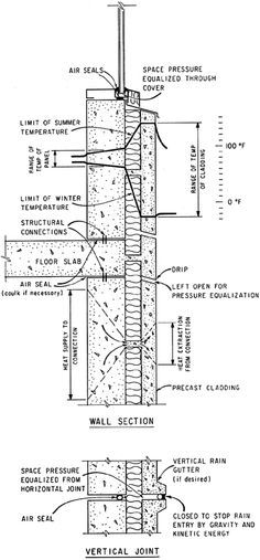 55 best foundations wall from ground images concrete slab rh pinterest com