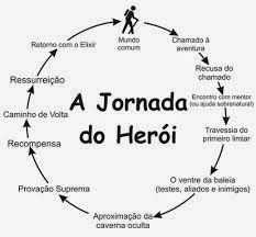 A jornada do Heroi Writing A Book, Writing Tips, Writing Prompts, Nerd, Hero's Journey, E-mail Marketing, Marketing Digital, Study Tips, Creative Writing
