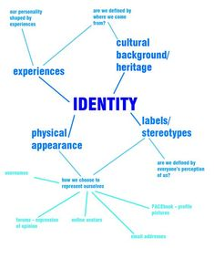 lesson plans al identity high school mindmap ap drawing ideas art artists personal still about Mind Map Art, Mind Maps, Identity Artists, A Level Art Sketchbook, Identity Development, Cultural Identity, Visual Identity, Personal Identity, Art Therapy