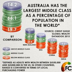 Apparently Australia has the largest middle class in the world.