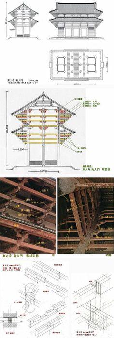 [図版・図面、修正更改 11月4日 9.33]  先回、大岡実氏による「鎌倉再建・東大寺大仏殿」の推定図面を紹介しました。 今回は、推定復元の拠りどころとなった「鎌倉再建・東大寺南大門」について、「挿肘木(さしひじき)」や「貫(ぬき)」の納め方を中心に紹介したいと思います。  ...