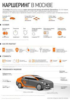 Инфографик «Каршеринг в Москве» http://gazeta-pravo.ru/kak-vospolzovatsya-uslugoj-karsheringa-v-moskve-operatory-moskovskogo-karsheringa-i-edinyj-algoritm-predostavleniya-uslugi/