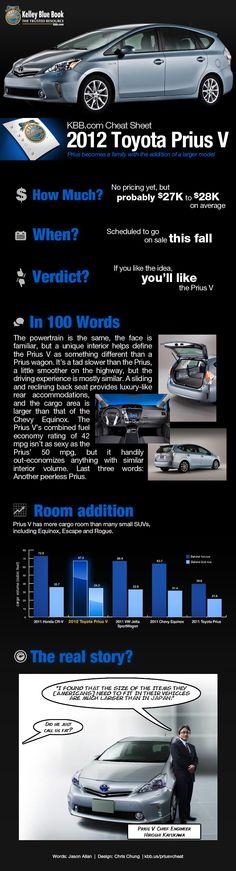 2012 Toyota Prius V Infographic