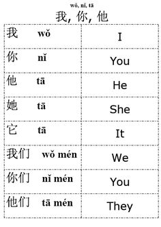 Chinese pronouns - Google Search
