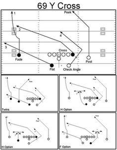 Zone blocking schemes and their corresponding play-action passes have become perhaps the primary staple of the Ohio State offense. Flag Football Plays, Football Defense, Tackle Football, Buckeyes Football, Youth Football, Sport Football, Football Season, American Football, Football Coaching Drills