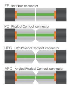TIPOS DE CONECTORES DE FIBRA OPTICA. ENFRENTAMIENTO CONTACTO FISICO FF PC UPC APC Picking the right fiber connector – PC, UPC or APC http://www.ppc-online.com/blog/picking-the-right-fiber-connector-pc-upc-or-apc