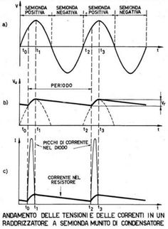 Performance of voltages and currents in a half-wave rectifier fitted with a capacitor. Radio Frequency, Ham Radio, Wave, Projects To Try, Messages, Text Posts, Waves, Text Conversations, Golf