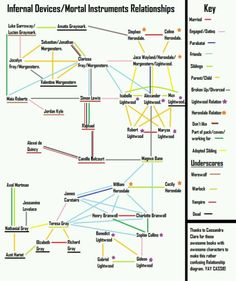 Shadowhunter web! So confusing... plus, I have to add two things. 1: Tessa... engaged to Jem, but married Will... and then probably married Jem after CP2 XD. 2: Refusing to believe Alec and Magnus have broken up/ violently denying page 511