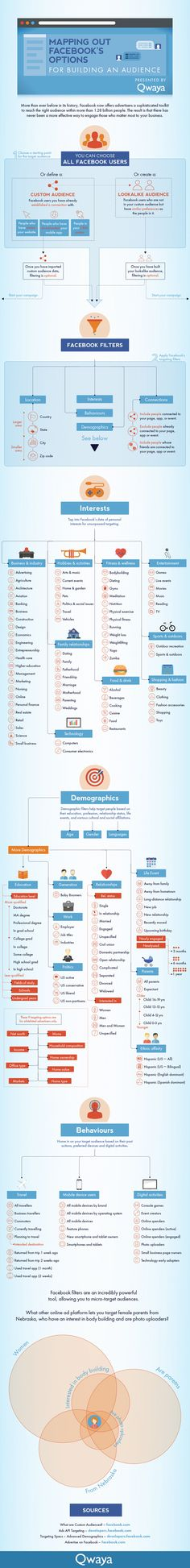 #audience #mapping #facebook #infographic