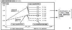 第229回 長期経済見通しを見て個人の資産運用を考える | 山崎元「ホンネの投資教室」 | 楽天証券  厚労省が「国民年金及び厚生年金に係る財政の現況及び見通し」(いわゆる「財政検証」)で作成した図だ