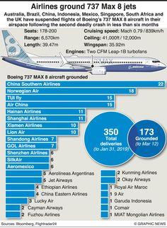 Civil Aviation, Singapore, Aircraft, Mexico, Australia, Aviation, Planes, Airplane, Airplanes