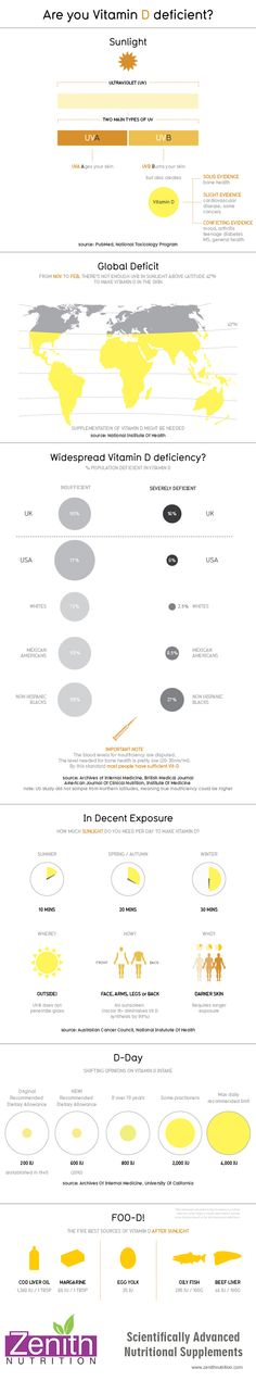 Are You Vitamin D Deficient? Global deficit. Wide spread Vitamin D deficiency. Sources of Vitamin D. Best supplements from Zenith Nutrition. Health Supplements. Nutritional Supplements. Health Infographics