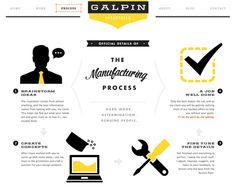 Showcase of Impressive Design Process Explanations | I'm Chris