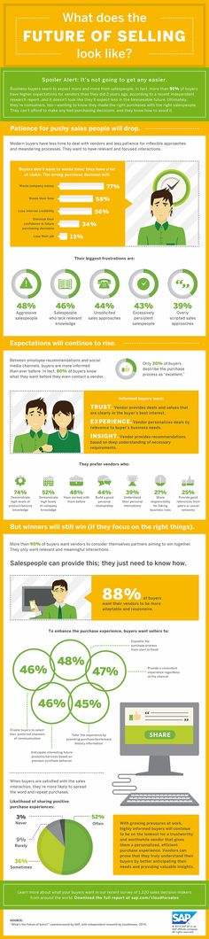 The future is now. 80% of buyers know what they want before even contacting a vendor. They want a salesperson who can provide trust, experience and insight. Sales Crm, Sales And Marketing, Marketing Ideas, Data Feed, Info Board, Customer Relationship Management, The Future Is Now, Infographics, How To Apply