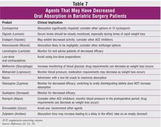Drugs that may have decreased absorption after bariatric surgery - look for Table 7. The rest of the article is outdated... but this chart is a good one. USPharmacist.com > Bariatric Surgery