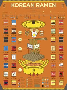 1609 Korean Ramen Infographic Poster on Behance Design Food, Menu Design, Layout Design, Infographic Examples, Creative Infographic, Infographic Posters, Health Infographics, Infographic Templates, Resume Templates