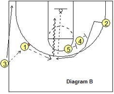 Sideline out-of-bounds play - Circle - Coach's Clipboard #Basketball Coaching