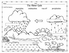 Water Cycle Diagram | Coloring worksheets and Earth space