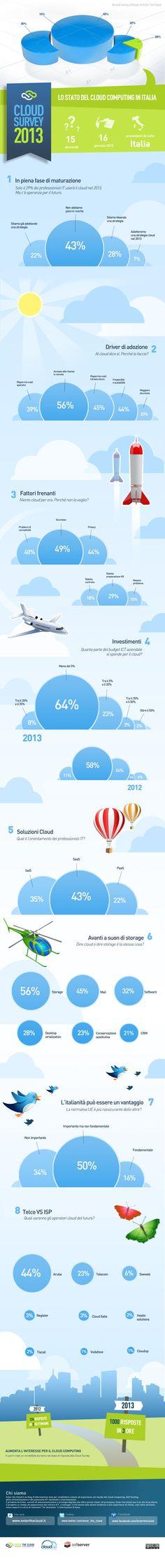"In infographic tutti i dati emersi dall'indagine:""Cloud Computing in Italia – 2013"":"