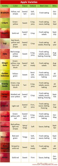 { Apple Varieties Chart } A chart that details the colors, flavors, textures, best uses, and availability of various apples.