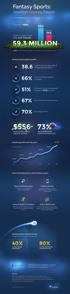 Infographic: Fantasy Sports: America's Growing Passion. According to statistics from the Fantasy Sports Trade Association, currently there are 59.3 million players in the U.S. and Canada. This means that 20% of all Americans, aged 12 or above, play fantasy sports. *Feel free to share it on your website but please provide an attribution to the original source.