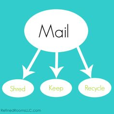 We're organizing mail this week in the Challenge. Your assignment: put a mail processing system in place and schedule regular appointments to maintain it.