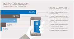 Marktplatz-KIX: ECC Köln und eBay starten regelmäßige Konjunkturerhebung - http://www.onlinemarktplatz.de/61685/ecc-koeln-und-ebay-starten-regelmaessige-konjunkturerhebung-marktplatz-kix/