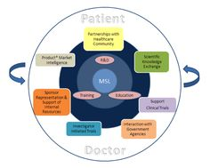 The 5 Keys to Breaking Into The Medical Science Liaison Role ...