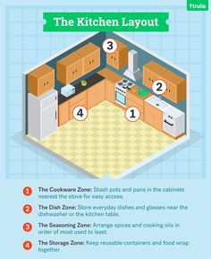 Follow this guide to kitchen organization and you'll be able to organize your cabinets in a clean, efficient manner.