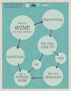 Industrial or Conventional? Just open an Organic wine from Pomaio!!!!