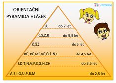 Vývoj hlásek Math Patterns, Preschool Projects, School Psychology, Speech Therapy, Excercise, Kindergarten, Language, Classroom, Teaching