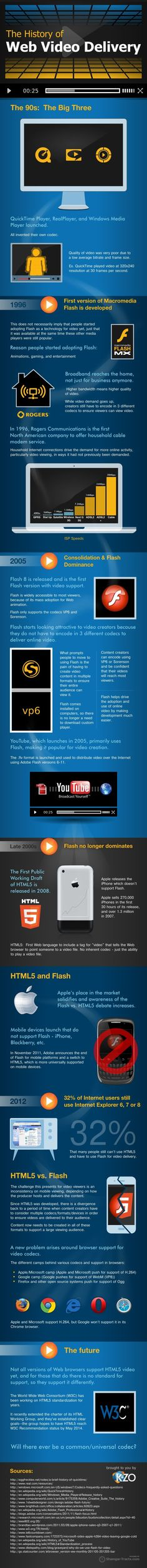 The History of Web Video Delivery