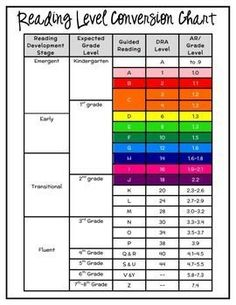 PM benchmark and guided reading levelS via Scholastic | School ...