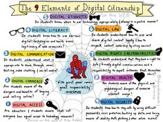 Love this infographic on digital citizenship. How are you teaching your students about the digital world? Instructional Technology, Educational Technology, Instructional Strategies, Instructional Design, Digital Footprint, Information Literacy, Digital Literacy, Digital Storytelling, Internet Safety