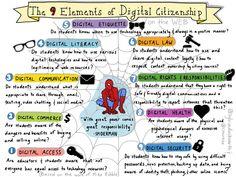 The 9 Elements of Digital Citizenship @sylviaduckworth