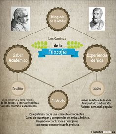 caminos-filosofia Socrates, Western Philosophy, Pyramid Scheme, Sociology, Literature, Knowledge, Wisdom, Study, Learning