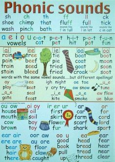 learning phonics sounds a phonic sounds poster which illustrates the various sounds made when learning to read and write learning jolly phonics sounds English Phonics, English Vocabulary, Teaching English, Phonetics English, Teaching Phonics, Teaching Reading, Phonics Rules, Phonics Chart, Phonics Sounds Chart